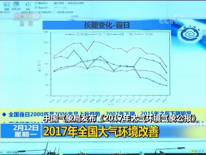 中国气象局发布《2017年大气环境气象公报》 2017年全国大气环境改善